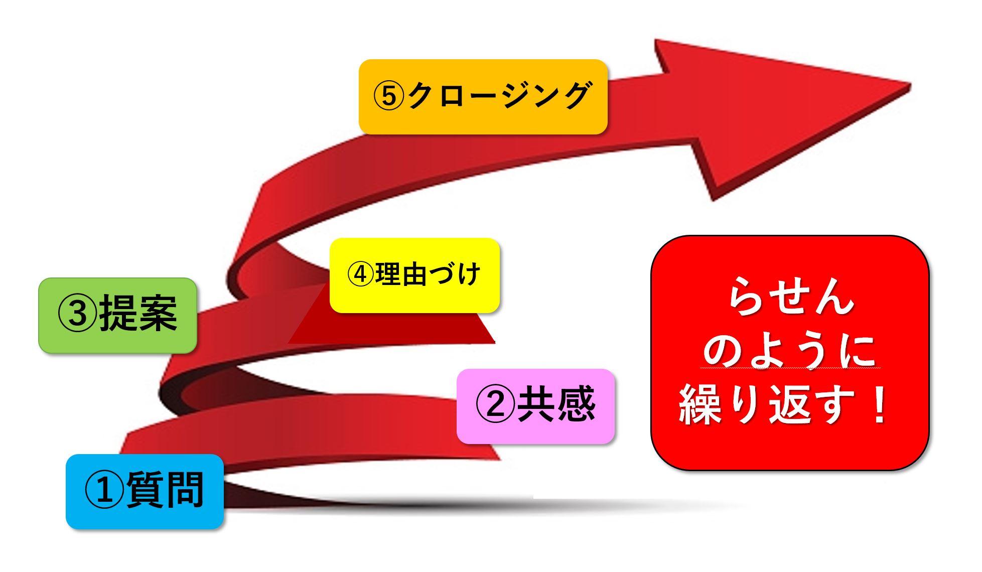 営業 反論解決の図