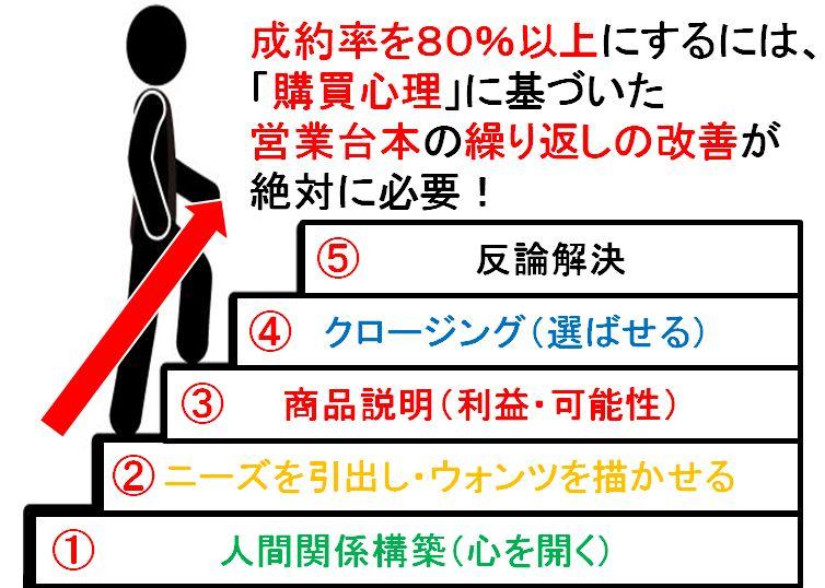 営業購買心理5ステップ
