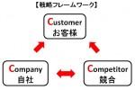 営業戦略3c