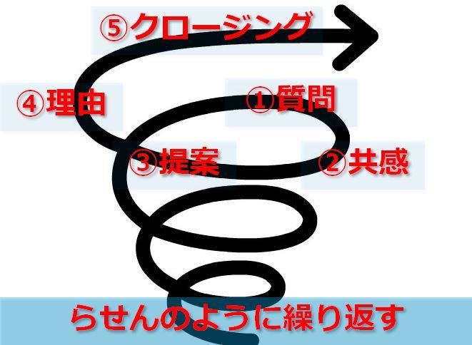 営業マンの反論処理(反論解決)検討トーク 螺旋