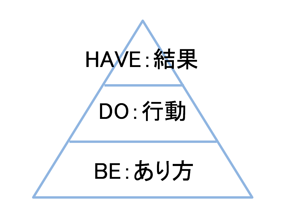 have,do,be