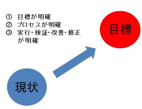 営業MGRの逆算思考