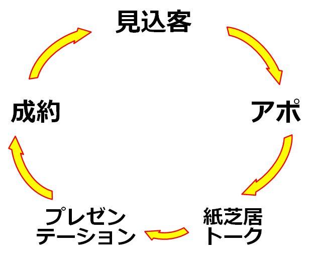 セールスサイクル