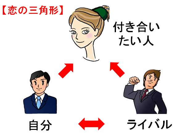 営業戦略 フレームワーク 3C