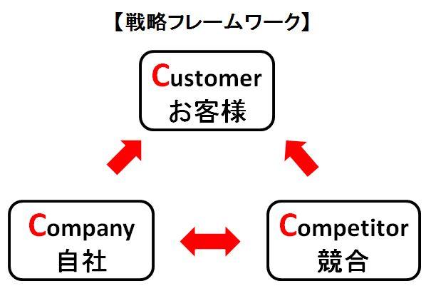 3C:戦略フレームワーク
