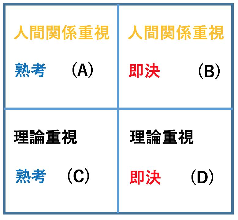 顧客のタイプ別分類