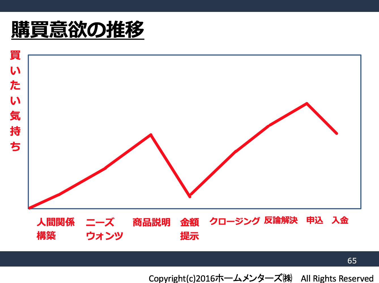 営業セミナー東京 : 購買心理推移